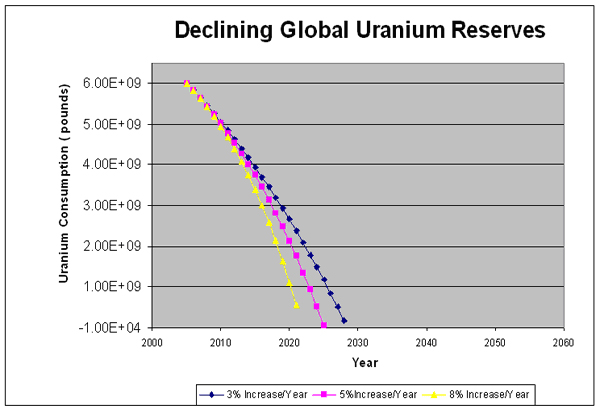 uranium reserves